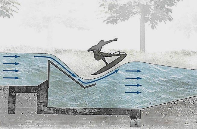 Surfwelle